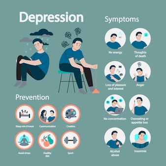 Depression symptom and prevention. infographic for people with mental health problems. sad man in despair. stress and loneliness.