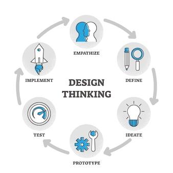 Дизайн мышление контурная схема иллюстрация образовательное объяснение