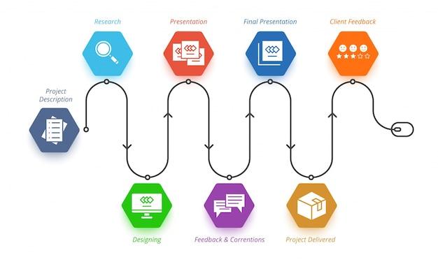 Разработка рабочих процессов, таких как исследования, дизайн, презентация, обращения, доставка и обратная связь.