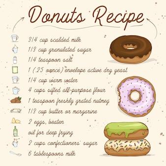 Рецепт десерта со списком ингредиентов.
