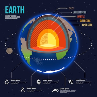 Detailed colorful earth structure infographic