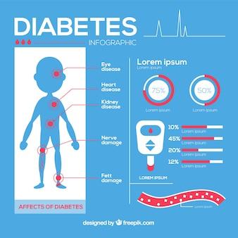 Диабетическая инфографика в плоском стиле