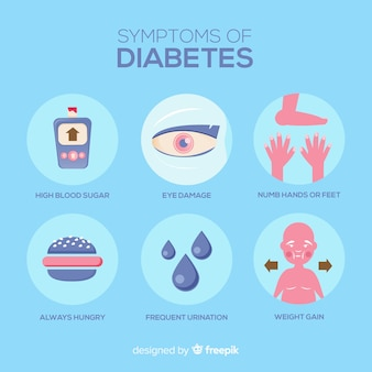 Diabetes symptoms composition