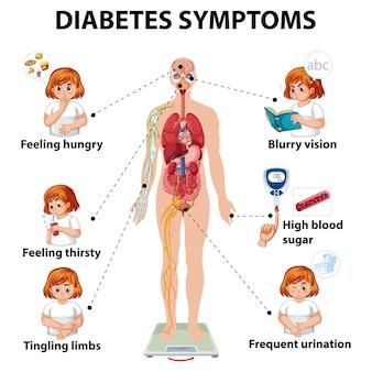 Infografica di informazioni sui sintomi del diabete