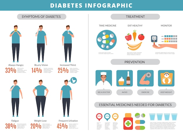 Diabetes symptoms. prevention obesity overweight fats disease kidney food vector infographics template