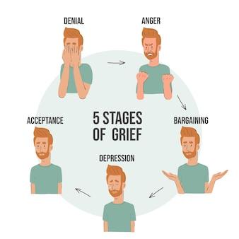 Диаграмма, представляющая пять этапов горя