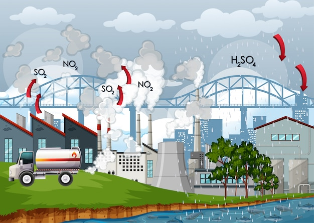 Diagram showing air pollution in city