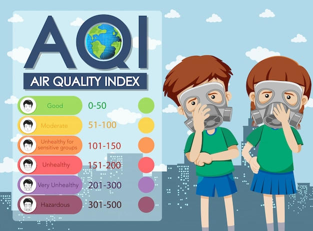 Diagram showing air quality index with color scales