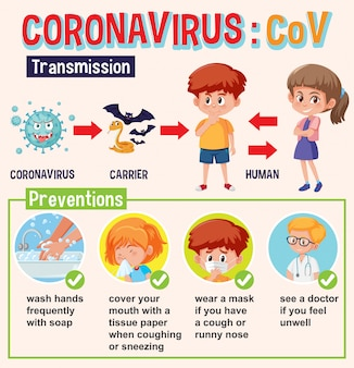 Diagram showing coronavirus with transmisson and preventions