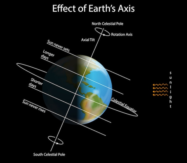 Diagram showing effect of earth axis