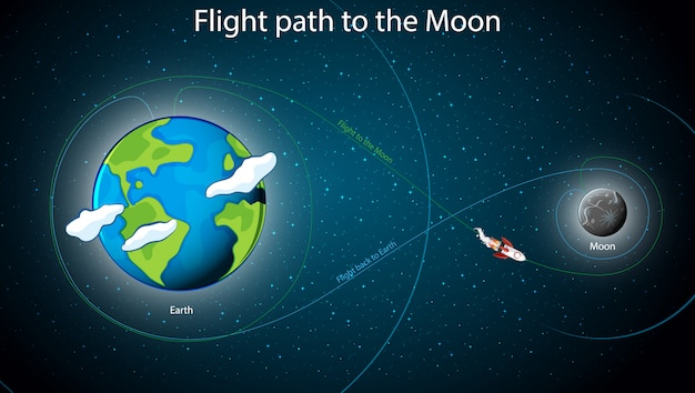 Diagram showing flight parth to the moon