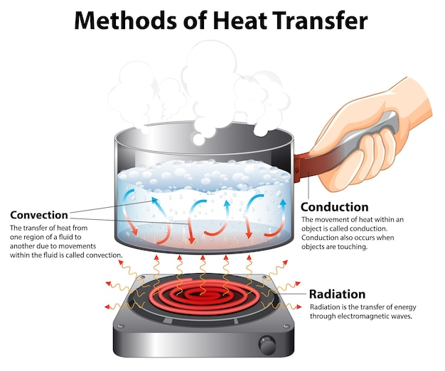Diagram showing methods of heat transfer