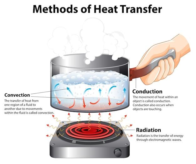 熱伝達の方法を示す図