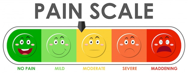 Diagram showing pain scale level with different colors
