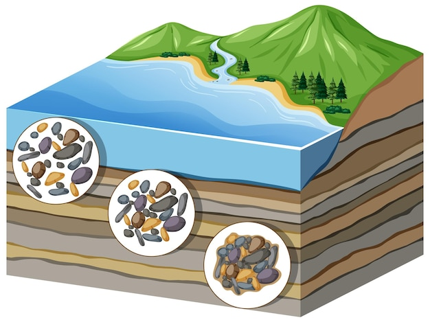 Diagram showing process of compaction to cementation in layers