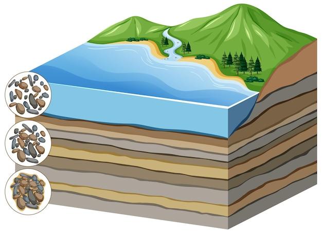 層状の圧縮からセメンテーションへのプロセスを示す図