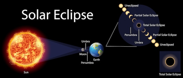 Diagram showing solar eclipse on earth