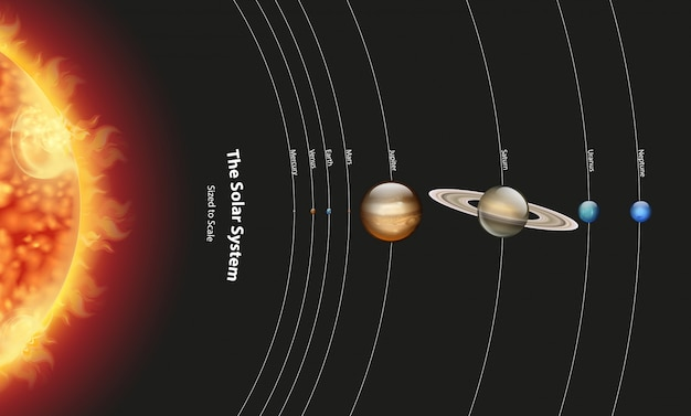 Diagram showing solar system with planets and sun