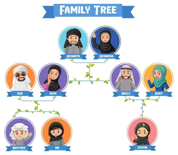 Diagramma che mostra tre generazioni di famiglie arabe