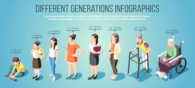 Different generations isometric infographics with group of female characters of various ages illustration