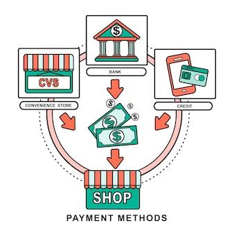 Концепция различных способов оплаты в стиле плоской тонкой линии