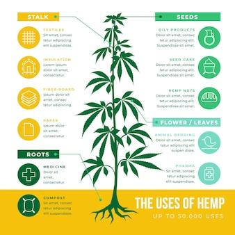 麻のインフォグラフィックのさまざまな用途