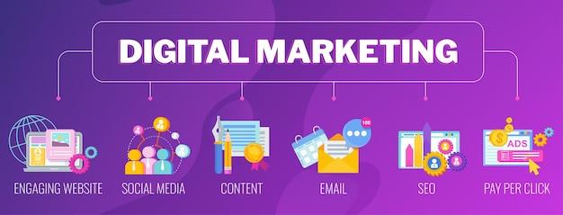 デジタルマーケティングバナー。インフォグラフィックピクトグラム。戦略、管理、マーケティング。市場での会社の成功したビジネス。フラットベクトルイラスト。