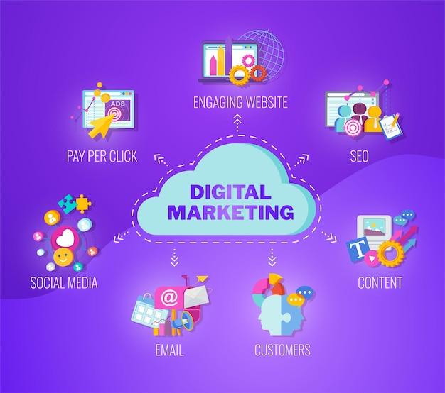 デジタルマーケティングバナー。戦略、管理、マーケティング。市場での会社の成功したビジネス。フラットベクトルイラスト。