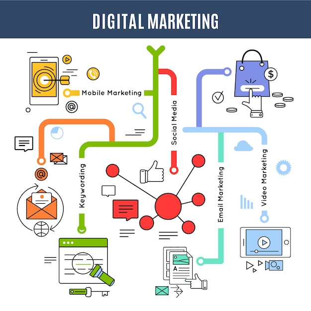 Digital marketing concept with descriptions of keywording mobile social email
