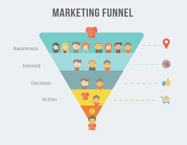Digital marketing funnel infographic and customer journey.