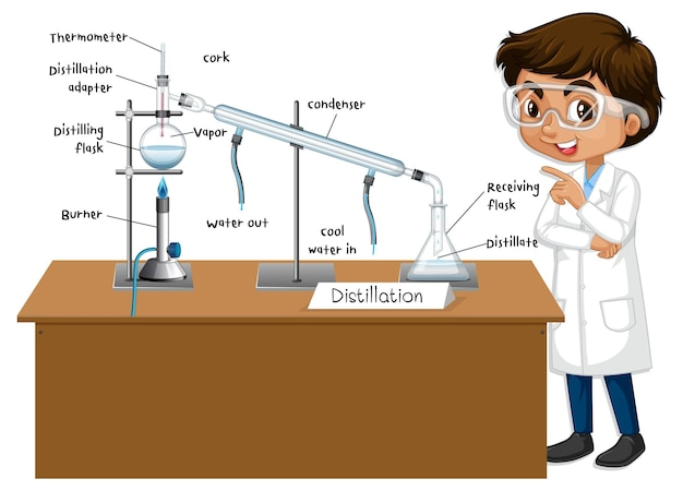 Distillation process diagram for education with scientist character
