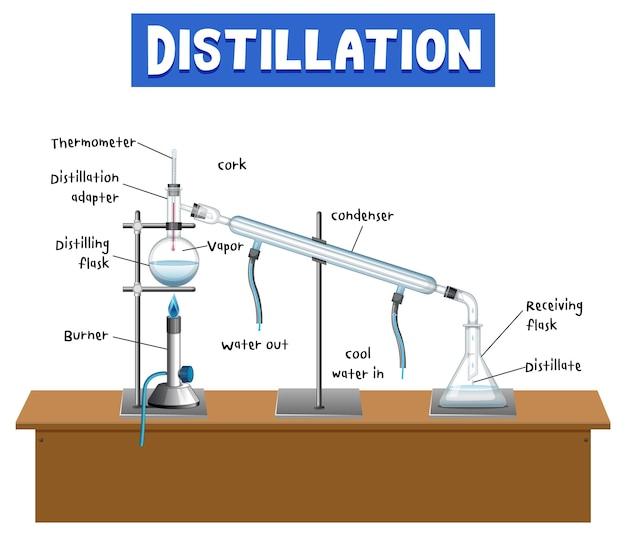 Distillation process diagram for education