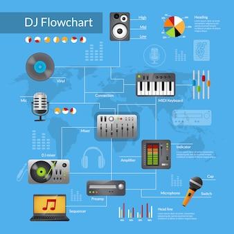 Блок-схема оборудования dj