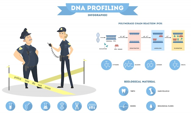 Dna test for police crime investigation on white.