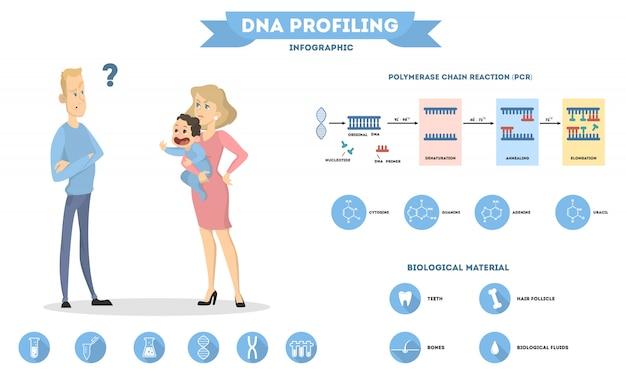 Dnaと親子関係。両親からの赤ちゃんの健康。