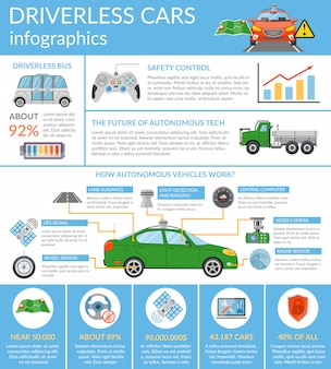 Driverless car autonomous vehicle infographics