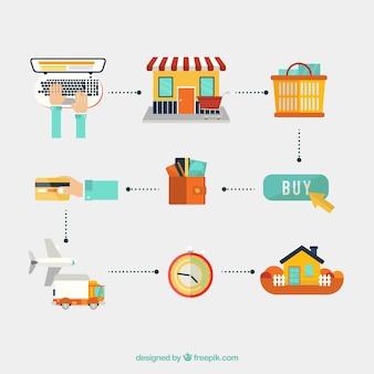 Processo di e-commerce