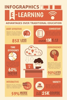 E-learning advantages infographics