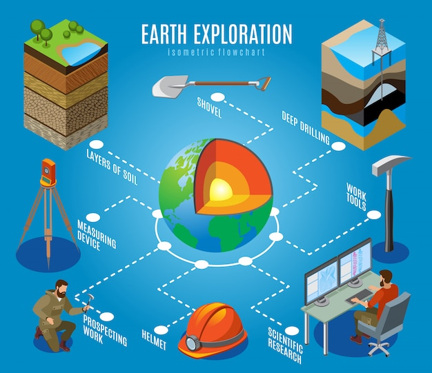 Earth exploration isometric flowchart on blue deep drilling soil layers prospecting work scientific research illustration
