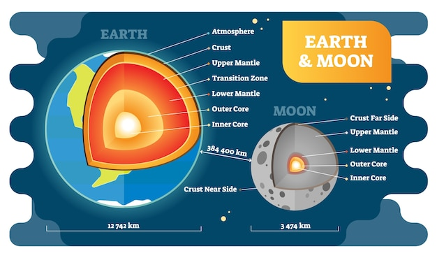 Earth and moon labeled cross section diagrams,  illustration.