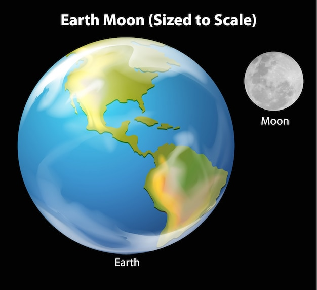 Earth moon to scale