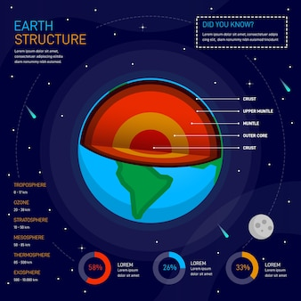 Earth structure infographic design