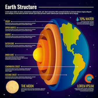 Earth structure infographic theme
