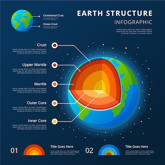 Earth structure infographic with continental and ocean crusts