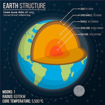 Earth structure infographic with details