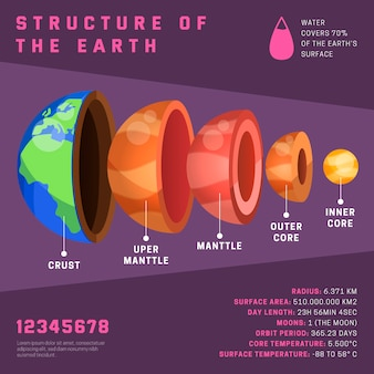 Earth structure infographic with information