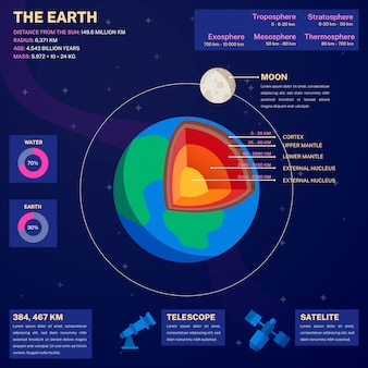 Earth structure infographic with layers