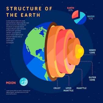 Earth structure infographic with moon