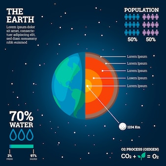 Earth structure infographic with percentage