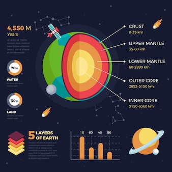 Earth structure infographic